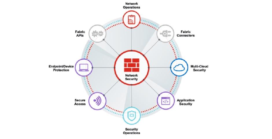 Fortinet e o seu portfolio de produtos de seguranca inovadores